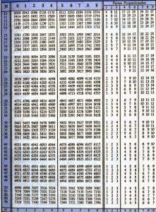 Tabla de cálculo de logaritmos
